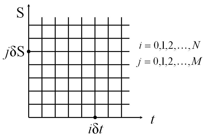 Finite Difference Grid