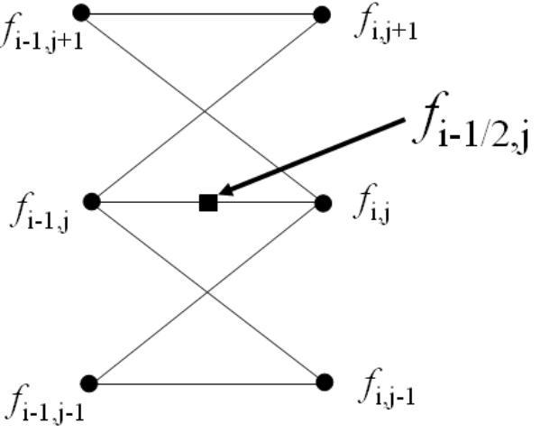 Option Pricing Using The Crank -Nicolson Finite Difference Method