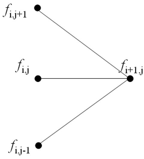 Option Pricing Using The Implicit Finite Difference Method