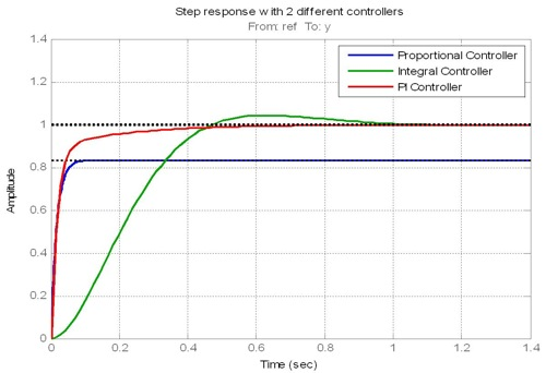 PID Control and Loop-Shaping Design